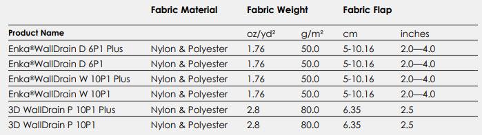 Enka WallDrain Fabric Properties