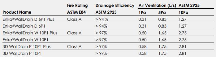 Enka WallDrain Performance Properties