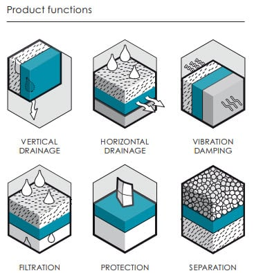 Enkadrain product Functions