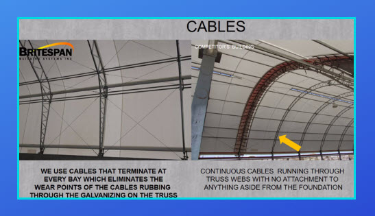 Fabric building cables
