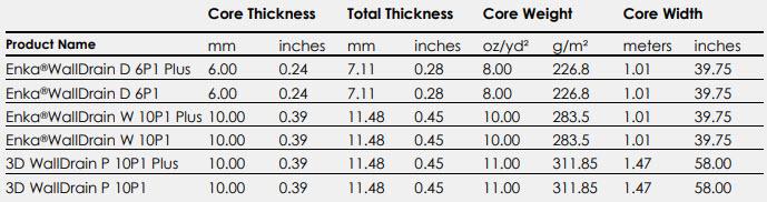 Enka WallDrain Technical Data