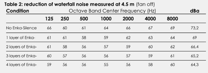 Enka Silence 7020 waterfall noise measured at 4.5 m