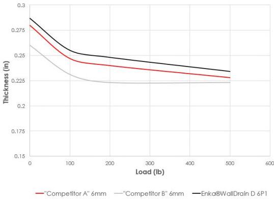 Comparative Compression Results for Enka WallDrain