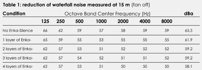 Enka®Silence 7020 to attenuate waterfall noise